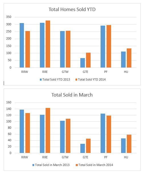 March Austin Home Sales
