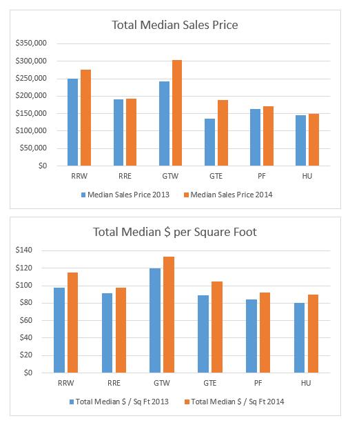 Median Sales Price for Austin Homes